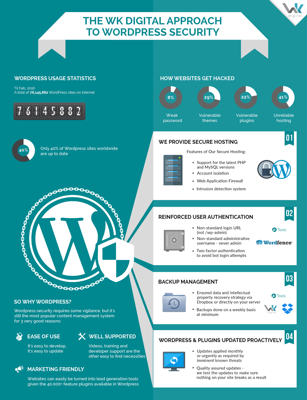 WK-Wordpress-Security